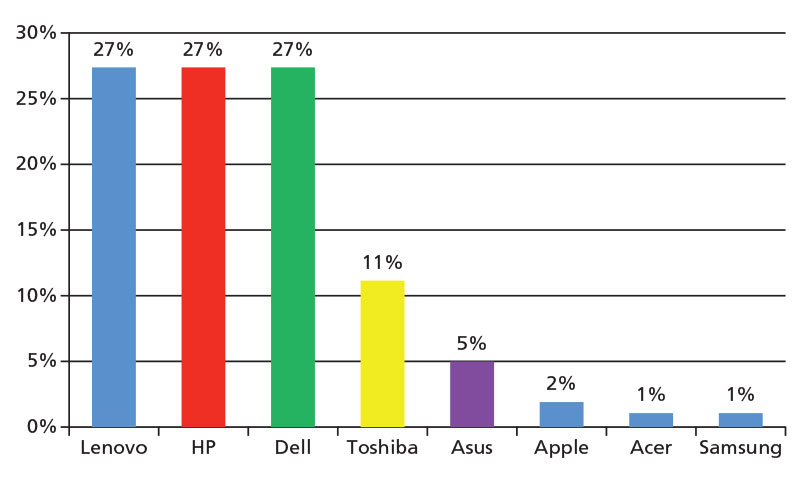 Laptop Plaza Porcentaje de Contribucion por Marca para el 2016_805x385