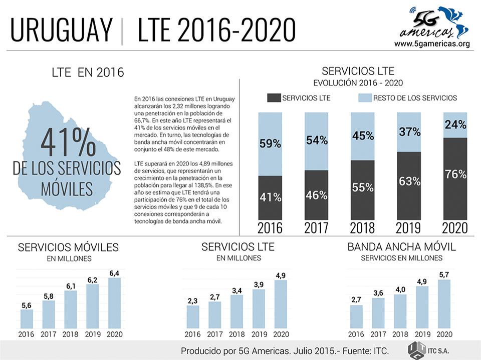 66 porciento de los uruguayos contaran con 4G LTE para fin de 2016 2