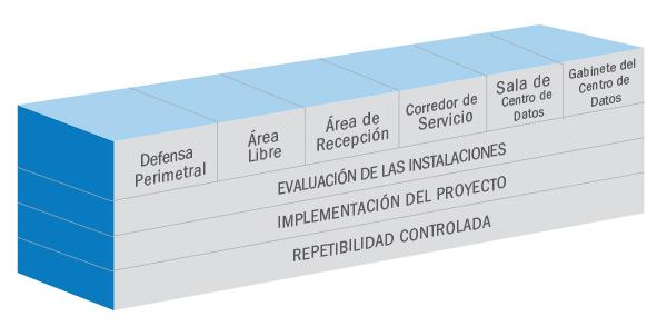 Gestion del riesgo en el centro de datos 2