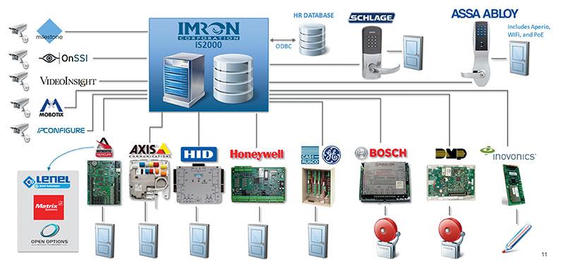 Ilustración sobre interoperabilidad en un sistema de control de acceso  (fuente: presentación comercial IMRON 2014: las marcas y logos son orientativos)