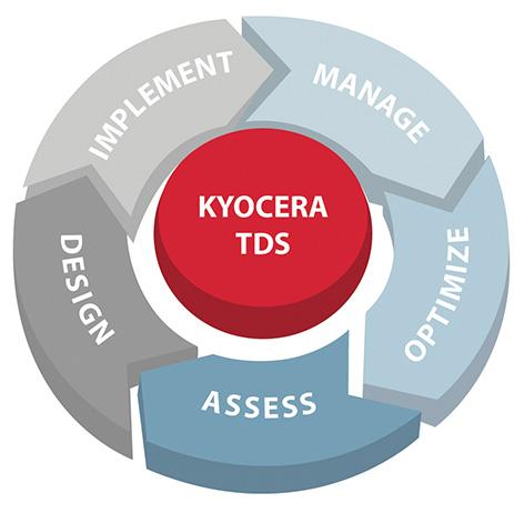 Kyocera TDS