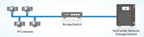 Soluciones de almacenamiento y gestion de video vigilancia en red Iomega StorCenter