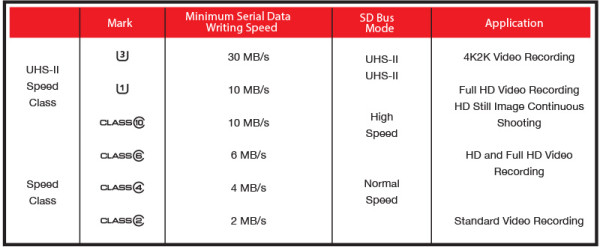Toshiba te ofrece el mejor rendimiento en tu Smarthpone o Tablet Tabla