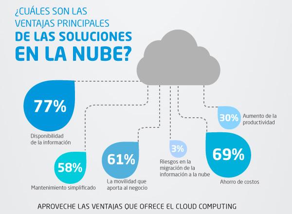 Ventajas de Soluciones Cloud Licencias Online